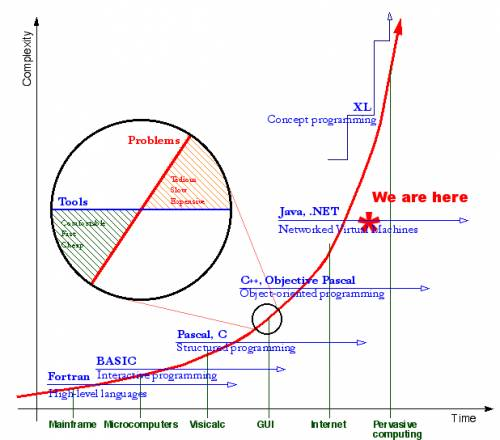 an analysis of moores law
