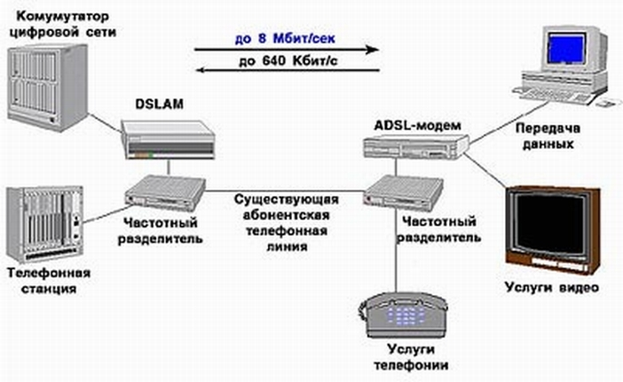 an analysis of the advantages of cable modems and adsl in modern communication technologies Two of the most popular technologies that offer speedy access to the world wide web are dsl broadband and the cable modem there are several reasons why this is the case and the first one is that both.