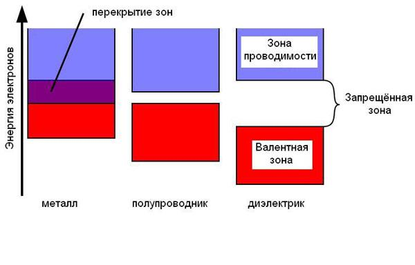 Зонная диаграмма для металла,
