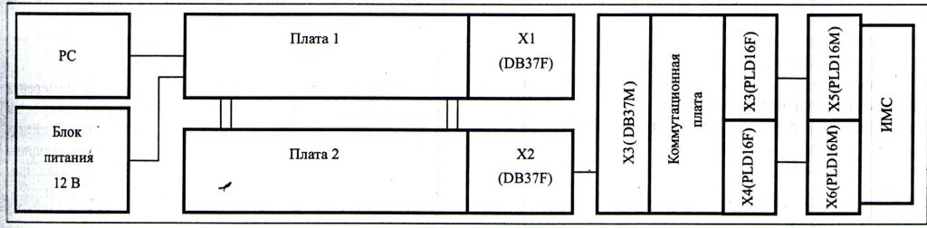 4 показана структурная схема